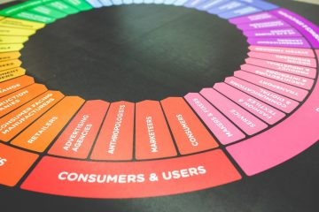 Marketing Wheel